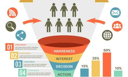 THE BASIC SMALL BUSINESS ONLINE MARKETING FUNNEL